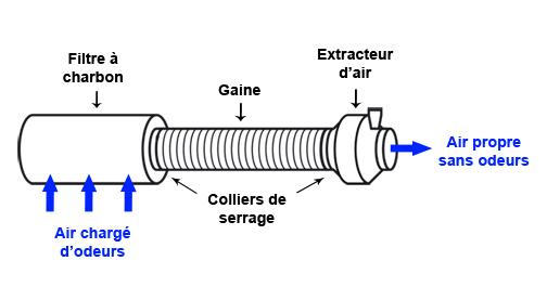 montage filtre à charbon