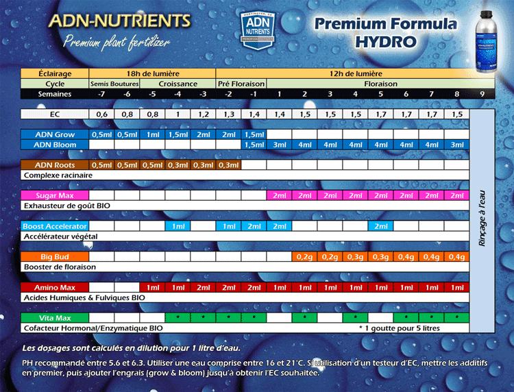 Tableau ADN HYDRO Premium Formula